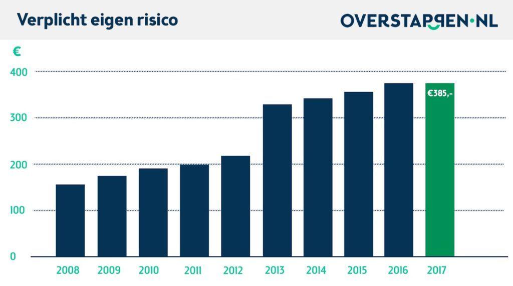 Eigen risico 500 euro 2017