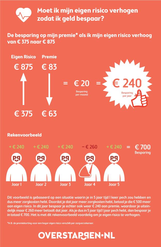 Zorg-Infographic
