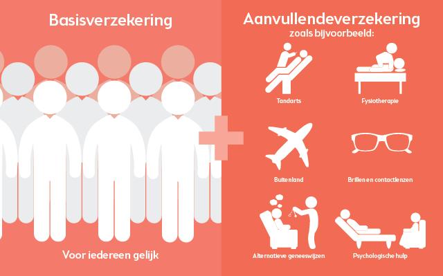 Zorgverzekering studenten | Overstappen.nl