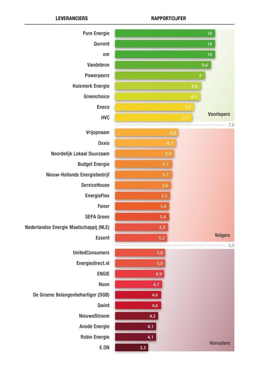 Wie Is De Groenste Energieleverancier In 2019